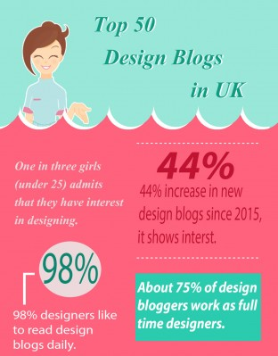 Slingshot voted 23rd in the top 50 UK design blogs